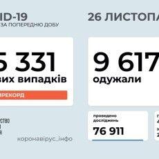 Рекорд захворюваності на коронавірус: в Україні 15 331 нових випадків. На Волині – 390