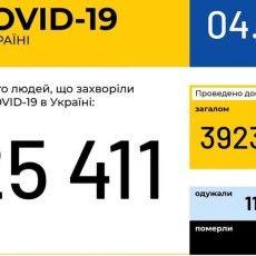 В Україні зафіксовано 588 нових випадків COVID-19, на Волині – 27