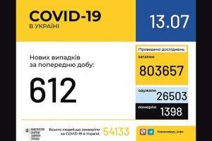 У Луцьку – черги охочих зробити тестування на коронавірус