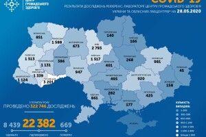 COVID-19: в Україні 27 травня зафіксовано 477 нових випадків, на Волині – 37