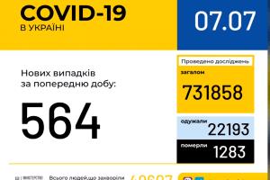 В Україні зафіксовано 564 нові випадки коронавірусної хвороби COVID-19. На Волині - 36