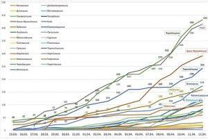 Опубліковано динаміку поширення коронавірусу в Україні