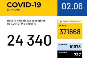 В Україні зафіксовано 328 нових випадків коронавірусної хвороби, на Волині – 10