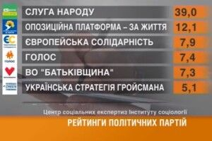 «Українська стратегія Гройсмана» проходить вРаду *