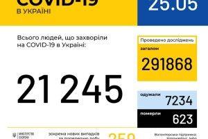 Коронавірус в Україні: 259 нових випадків. На Волині – 12