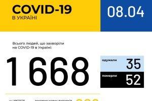 На Волині 36 хворих на коронавірус, в Україні - 1668