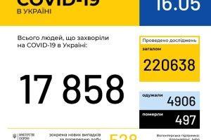 15 травня в Україні зафіксовано 528 нових випадків COVID-19