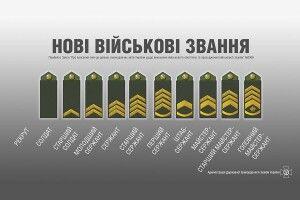Нові військові звання сержантського і старшинського складу (Відео)