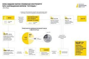 Через «Роттердам+» «Луцькводоканалу» завдано збитків на майже 7 мільйонів гривень