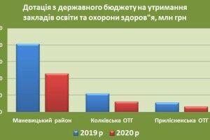 Уряд не додав Маневицькому району 12 мільйонів на школи та лікарні