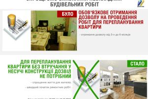 Волиняни зможуть робити перепланування квартир без дозволів