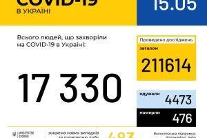 За 14 травня в Україні зафіксовано 483 нові випадки