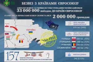 2 мільйони українців скористалися безвізом, прямуючи до країн ЄС