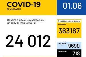 В Україні за добу зафіксовано 340 нових випадків COVID-19, на Волині – 24