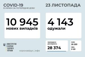 В Україні за добу виявили майже 11 тисяч нових випадків зараження коронавірусом. На Волині +408