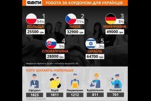 У Швеції таІзраїлі український офіціант може отримати до61000гривень