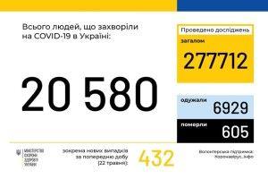 В Україні зареєстрували 20 580 випадків коронавірусу. На Волині - 759