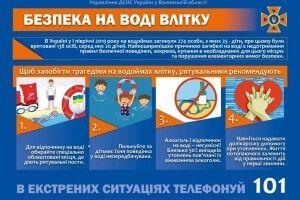 Де у Маневицькому районі заборонено купатися