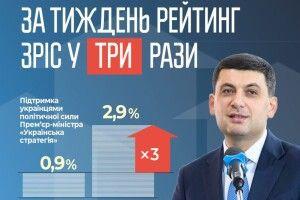 За тиждень рейтинг партії Володимира Гройсмана зріс більш як у три рази