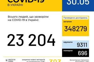 COVID-19: в Україні 393 нових випадки, на Волині — 24
