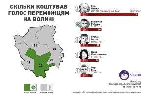 На один голос виборця Палиця витратив майже 71 гривню, а Ігор Гузь - 6,6