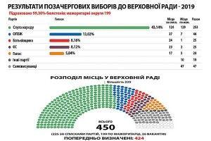 Україна віддала себе одній людині— Зеленському