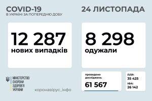 В Україні виявлено 12 287 нових випадків коронавірусу, на Волині – 357
