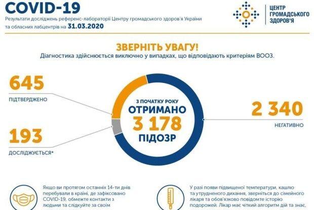 В Україні зафіксовано вже 645 хворих на коронавірусну інфекцію, на Волині – 7