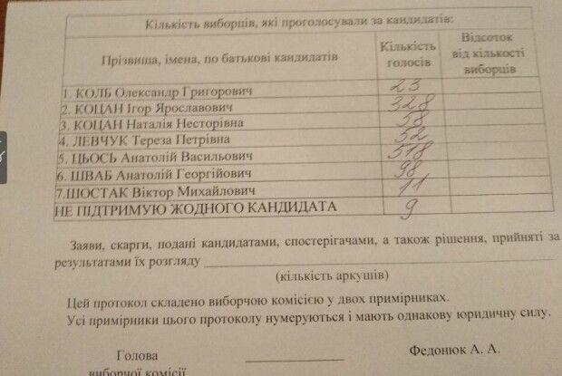 Ігор Коцан та Анатолій Цьось боротимуться за посаду ректора Лесиного вузу у другому турі