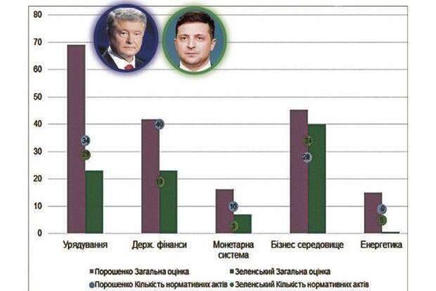 Експерти: Порошенко був більшим реформатором, ніж Зеленський