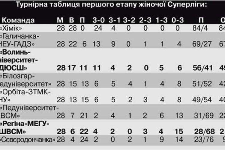 Лучанки двічі перемогли «Сєвєродончанку»