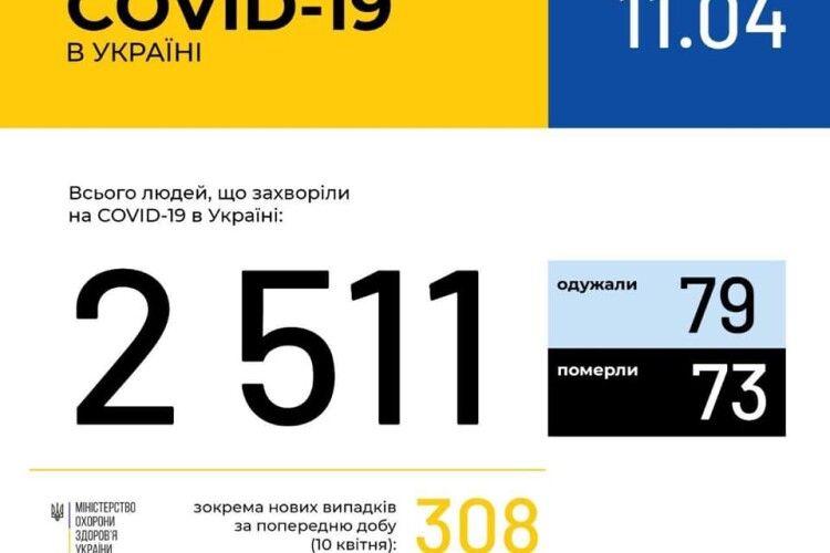 На Волині коронавірус підхопили 52 людини, на Рівненщині - вдвічі більше