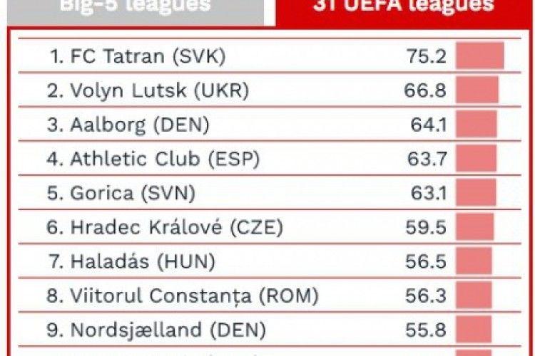 Луцька «Волинь» – на другому місці з поміж усіх європейських клубів