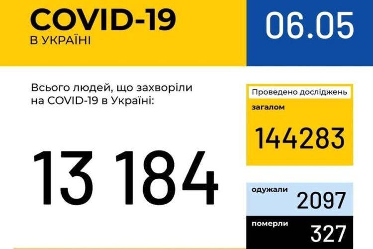 В Україні зафіксовано 13184 випадки коронавірусної хвороби COVID-19, на Волині – 359