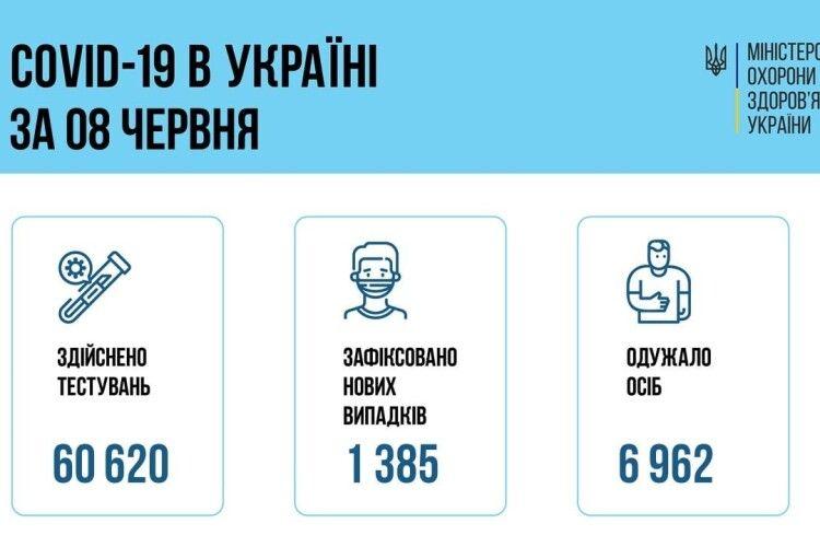 В Україні зафіксовано 1 385 нових випадків захворювання на COVID-19. На Волині - 42
