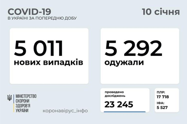 В Україні за добу підтвердили 5 011 випадків коронавірусу. На Волині – 124