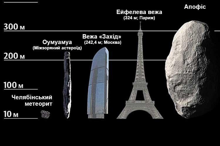 Нова загроза: доЗемлі наближається астероїд, вищий заЕйфелеву вежу