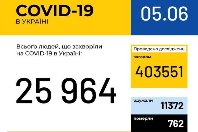 На Волині вже понад 1 тисячу хворих на COVID-19