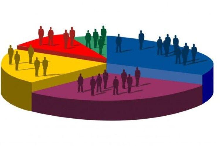 Рейтинг партій очолюють «Слуга народу» та «Європейська Солідарність» - соцопитування