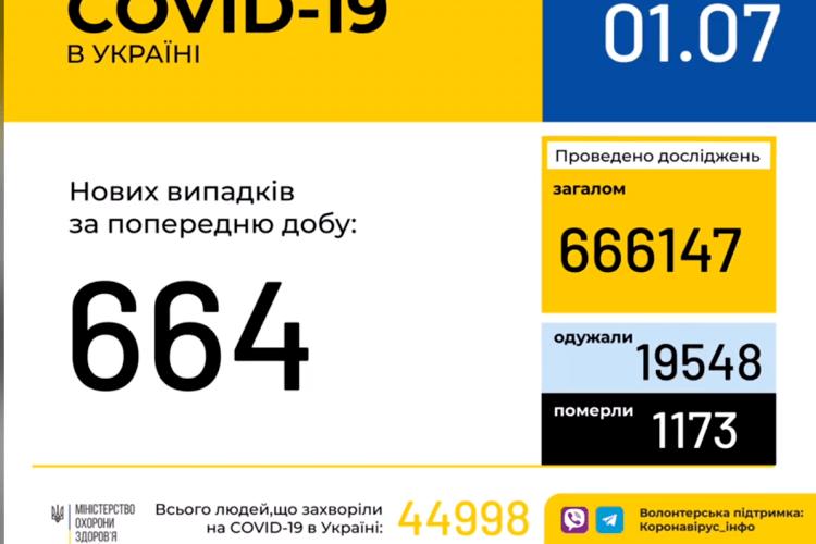 Коронавірусом захворіло вже 44 998 українців. На Волині 2427 випадків