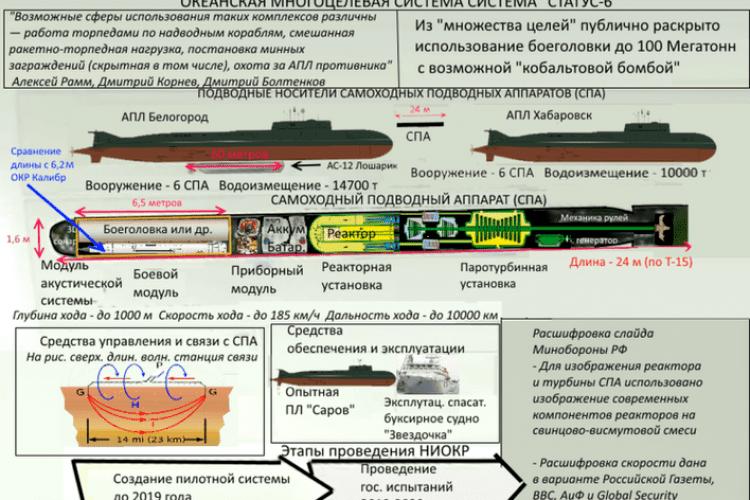 Росія має підводний ядерний дрон?