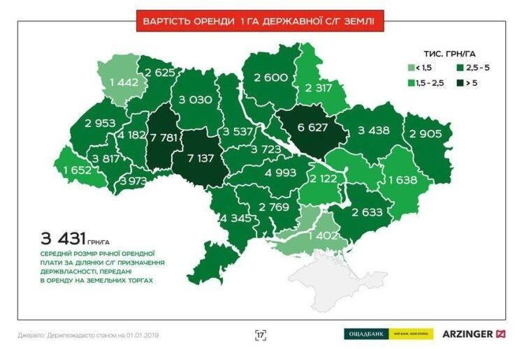 Оренда землі на Волині – майже найдешевша в Україні