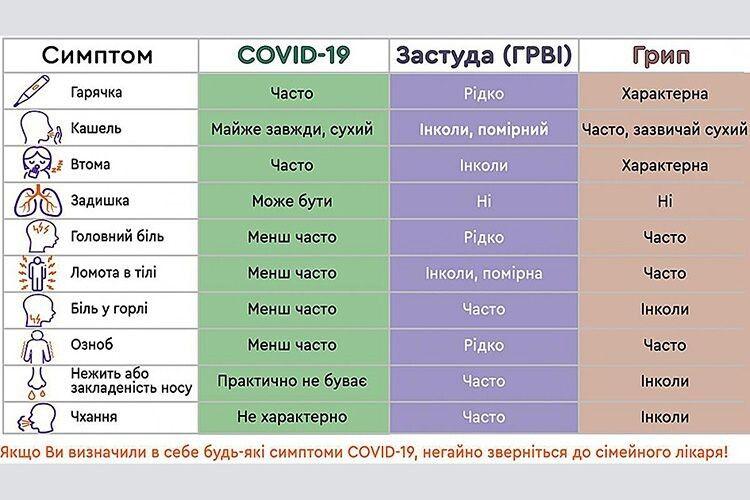 Переполох в Україні: «проти коронавірусу підняли авіацію»