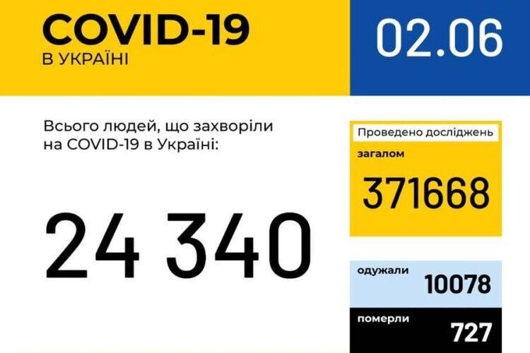 В Україні зафіксовано 328 нових випадків коронавірусної хвороби, на Волині – 11