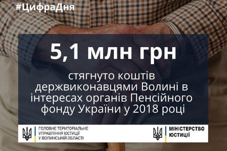 Держвиконавці Волині стягнули 5,1 млн гривень в інтересах Пенсійного фонду України