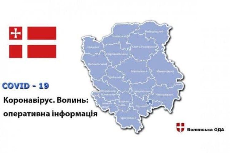 Найбільше за 20 червня випадків коронавірусної інфекції зафіксовано в Луцьку та в Камінь-Каширському районі