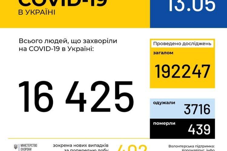 В Україні зафіксовано 16425 випадків коронавірусної хвороби COVID-19, нових – 402