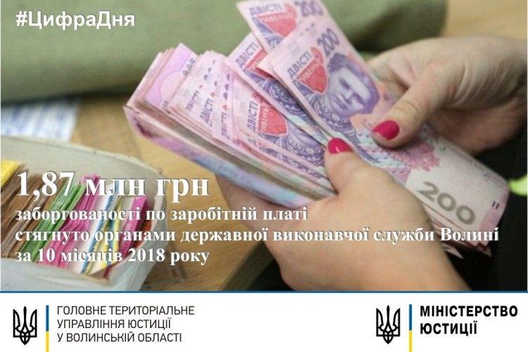 Виконавці «вибили» 1,87 млн грн заборгованої зарплати