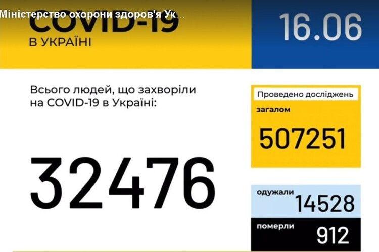 В Україні зафіксовано 32 476 випадків коронавірусної хвороби COVID-19, на Волині – 1499