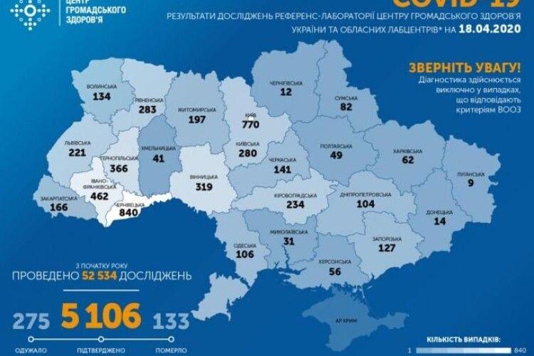 Кількість підтверджених випадків COVID-19 в Україні вже перевищує п'ять тисяч осіб: 444 додалося протягом останньої доби